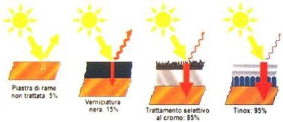 Figura - Assorbenza ed emissività in funzione di diversi trattamenti selettivi della piastra captante