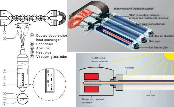 Figura - Spaccato e funzionamento di un collettore solare sottovuoto a tubi di calore (o heat pipe)