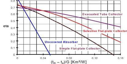 Diagramma delle curve di efficienza per le diverse tipologie di collettori