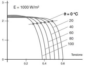 Figura - Diminuzione della tensione dei pannelli all'aumentare della temperatura delle celle