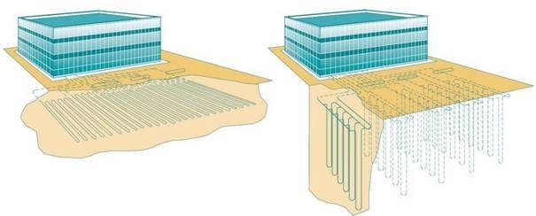 Figura - Rappresentazione schematica di sistemi geotermici a sonde orizzontali e verticali