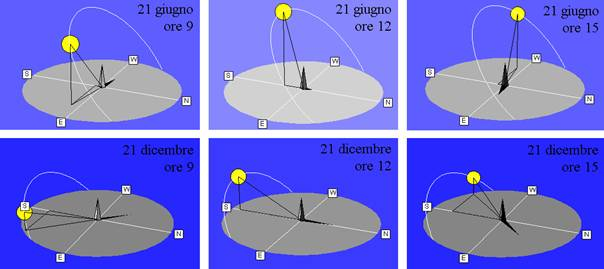 Figura - Percorso apparente del sole alla Latitudine 39,3°